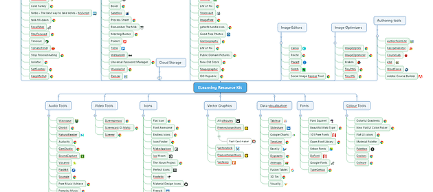 2021 Elearning Resource Kit Map